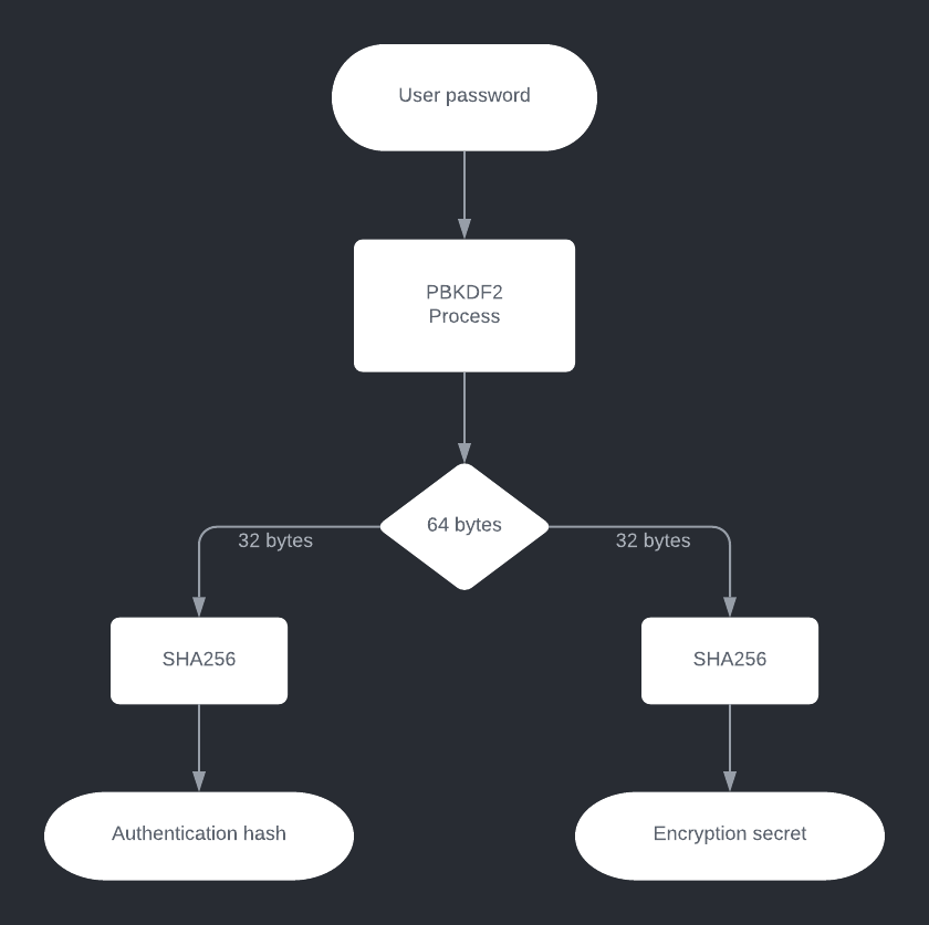 Password derivation flow